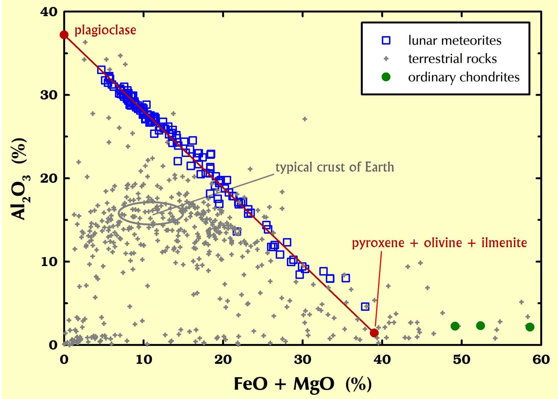 moon mineralogy